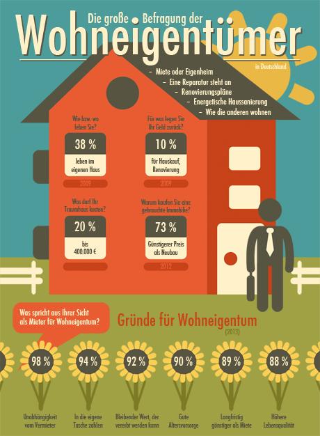 Infografik Wohneigentümer