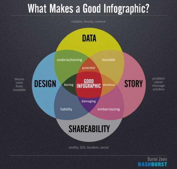 Was macht eine gute Infografik aus?