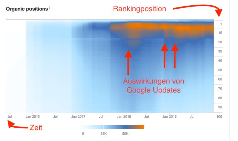 Ranking-Heatmap von Heise.de (Quelle: ahrefs).
