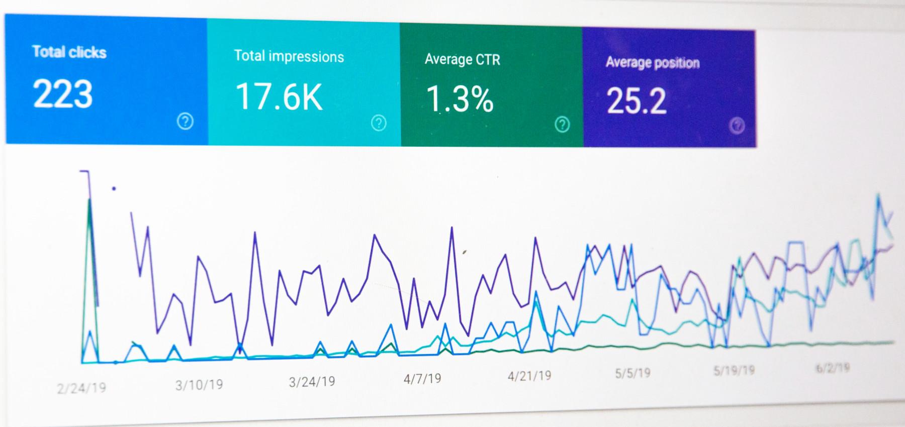 Auch die Analyse der Webseitenperformance mit Tools wie Google Analytics gehört zum erfolgreichen Online Marketing.